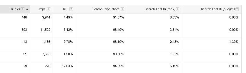 adwords account metrics