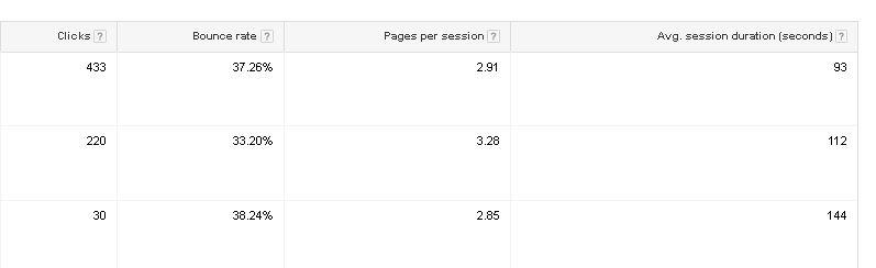 good engagement metrics
