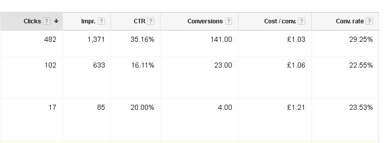 Adwords conversion results